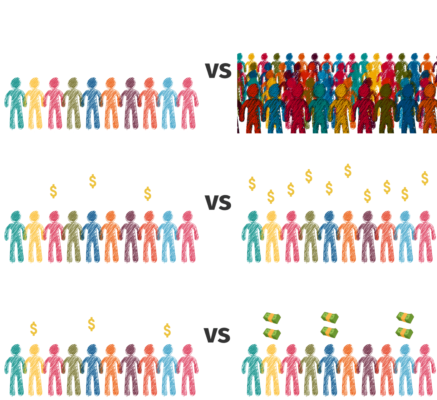 audience size, buying audience, profit per customer
