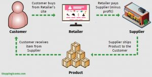 How To Monetize Your Website: Dropshipping