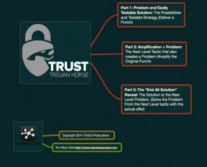 Trust trojan horse