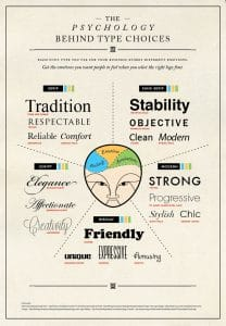 Infographic: Psychology Behind Type