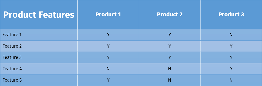 15 powerful lead magnets to boost conversion for your ecommerce site a comparison table is much easier to digest than an entire product buying guide even if your guide is only a few pages long plus its as portable as a fandeluxe Gallery