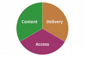 elements of a membership site strategy: content, delivery, access